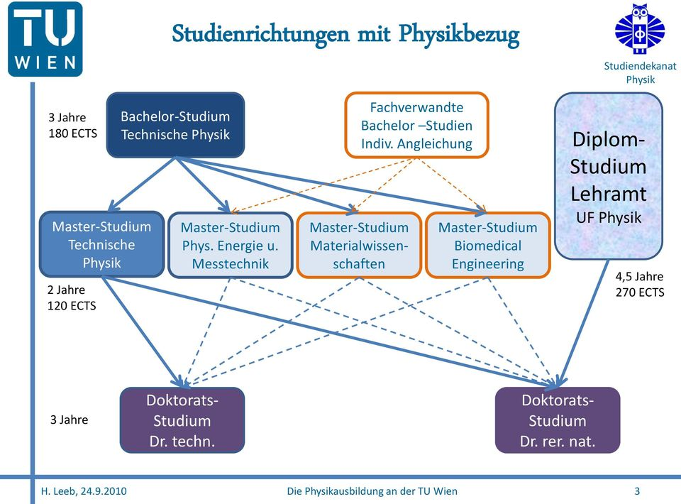 Angleichung Master-Studium Biomedical Engineering Diplom- Studium Lehramt UF 4,5 Jahre 270 ECTS 3 Jahre
