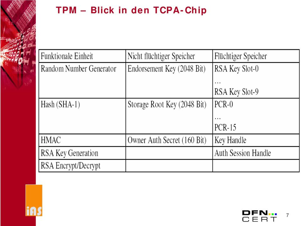 TCPA-Chip