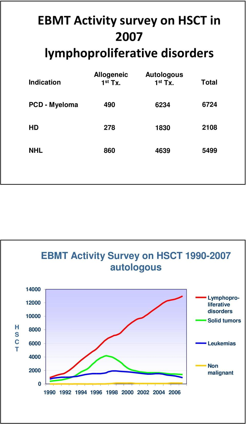 Total PCD - Myeloma 490 6234 6724 HD 278 1830 2108 NHL 860 4639 5499 EBMT Activity Survey on HSCT