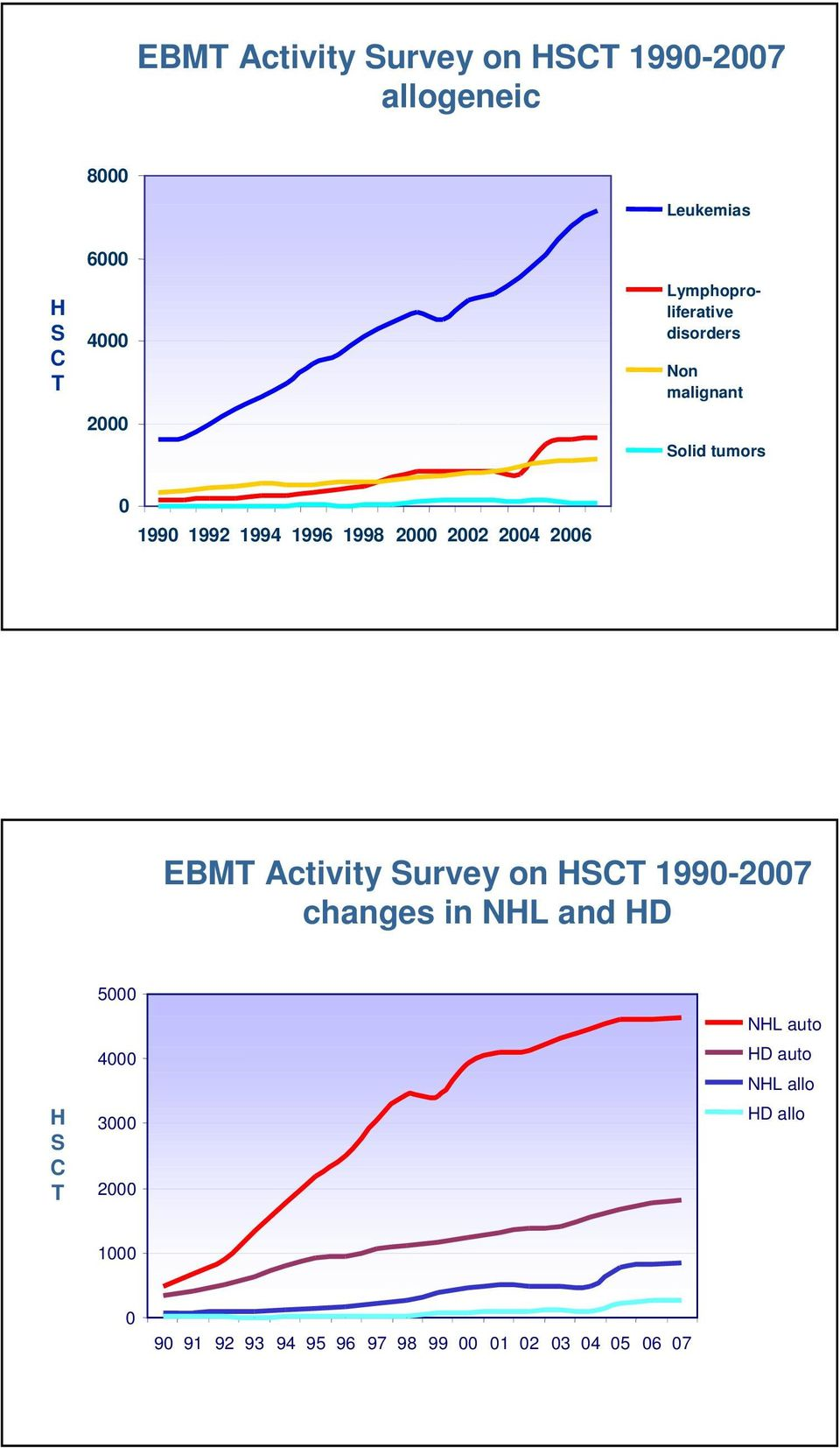 2004 2006 EBMT Activity Survey on HSCT 1990-2007 changes in NHL and HD H S C T 5000 4000 3000