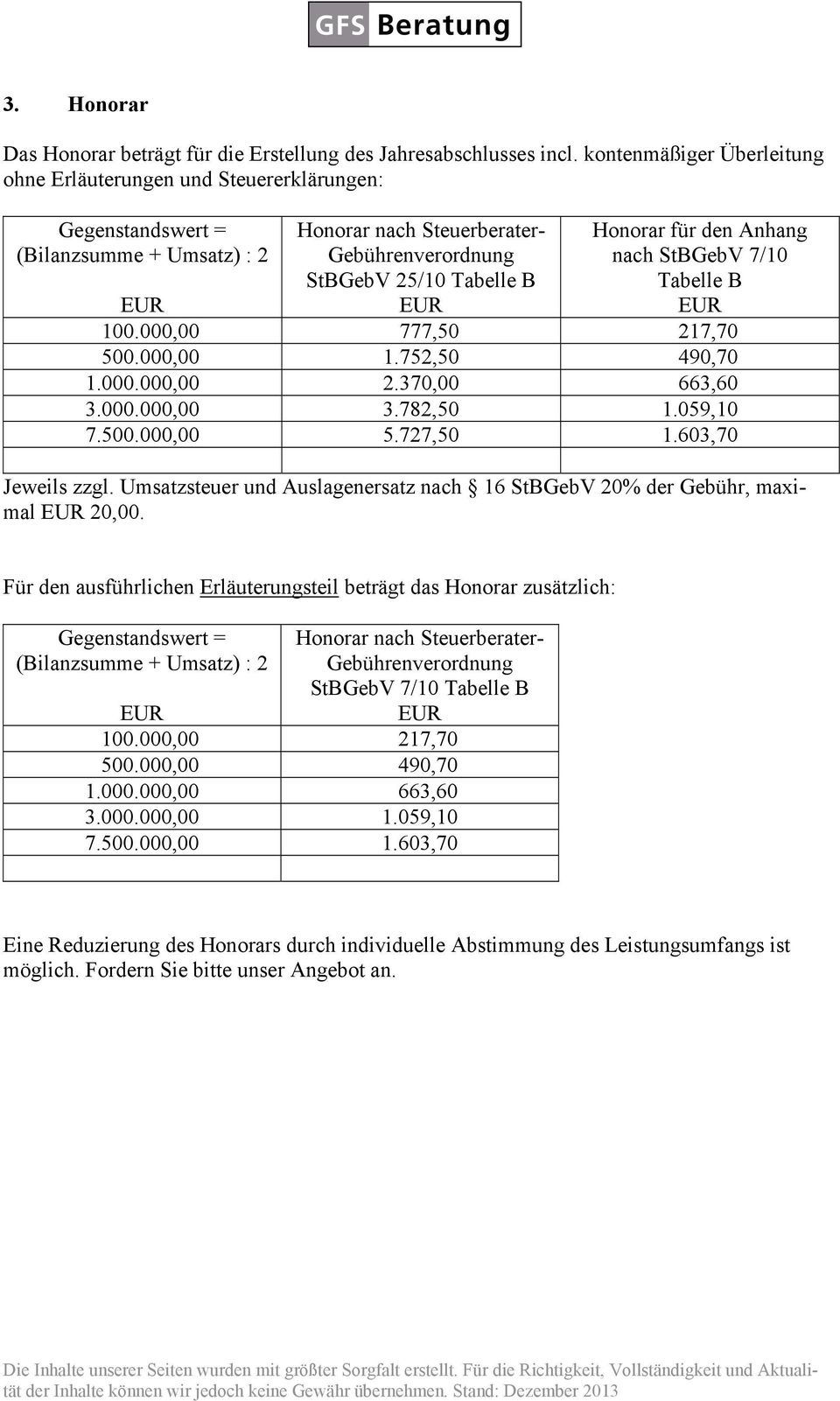 Anhang nach StBGebV 7/10 Tabelle B 100.000,00 777,50 217,70 500.000,00 1.752,50 490,70 1.000.000,00 2.370,00 663,60 3.000.000,00 3.782,50 1.059,10 7.500.000,00 5.727,50 1.603,70 Jeweils zzgl.