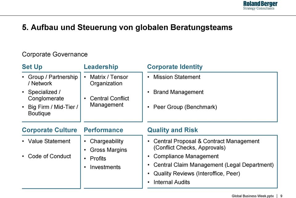 (Benchmark) Corporate Culture Value Statement Code of Conduct Performance Chargeability Gross Margins Profits Investments Quality and Risk Central Proposal