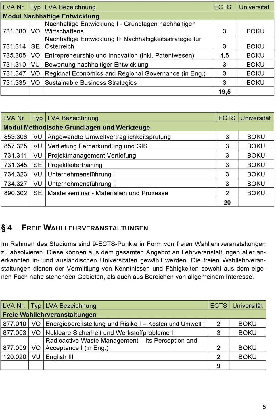 310 VU Bewertung nachhaltiger Entwicklung 3 BOKU 731.347 VO Regional Economics and Regional Governance (in Eng.) 3 BOKU 731.335 VO Sustainable Business Strategies 3 BOKU 19,5 LVA Nr.