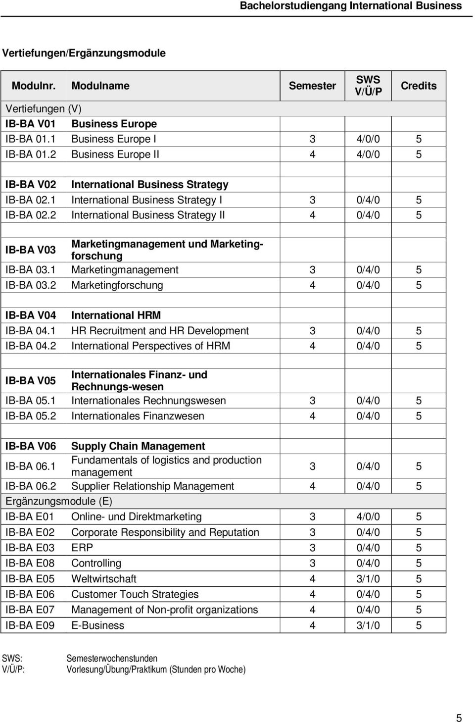 2 International Business Strategy II 4 0/4/0 5 IB-BA V03 Marketingmanagement und Marketingforschung IB-BA 03.1 Marketingmanagement 3 0/4/0 5 IB-BA 03.