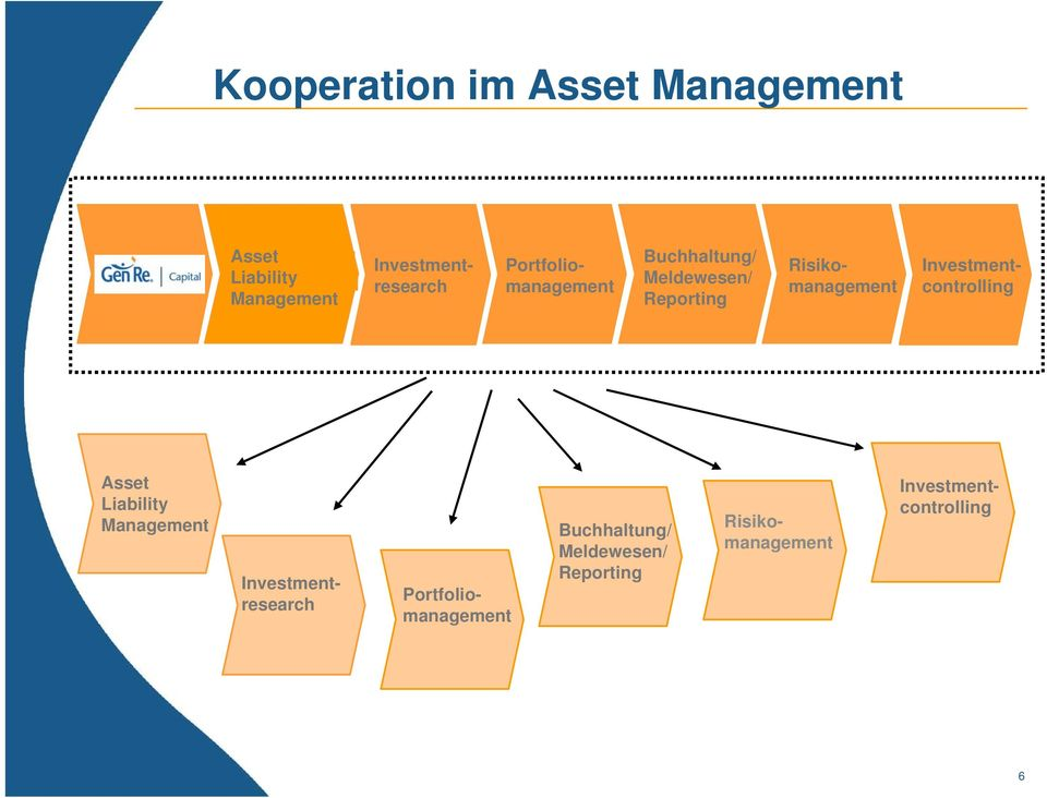 Investmentresearch Research Risikocontrolling/ Investment- Asset Liability Management