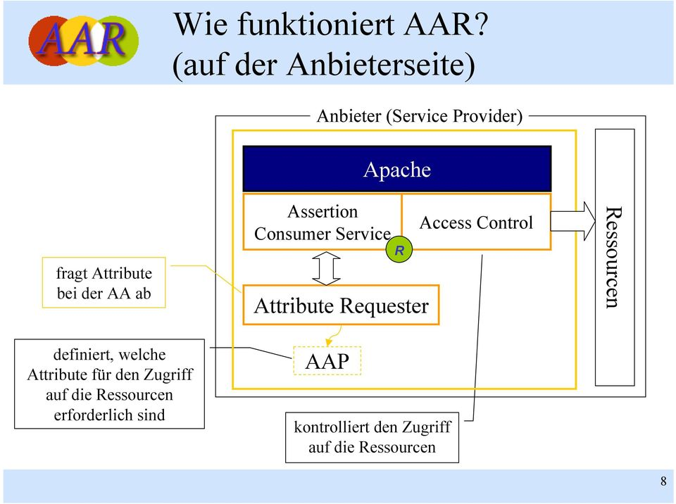 ab Assertion Consumer Service Apache R Attribute Requester Access Control