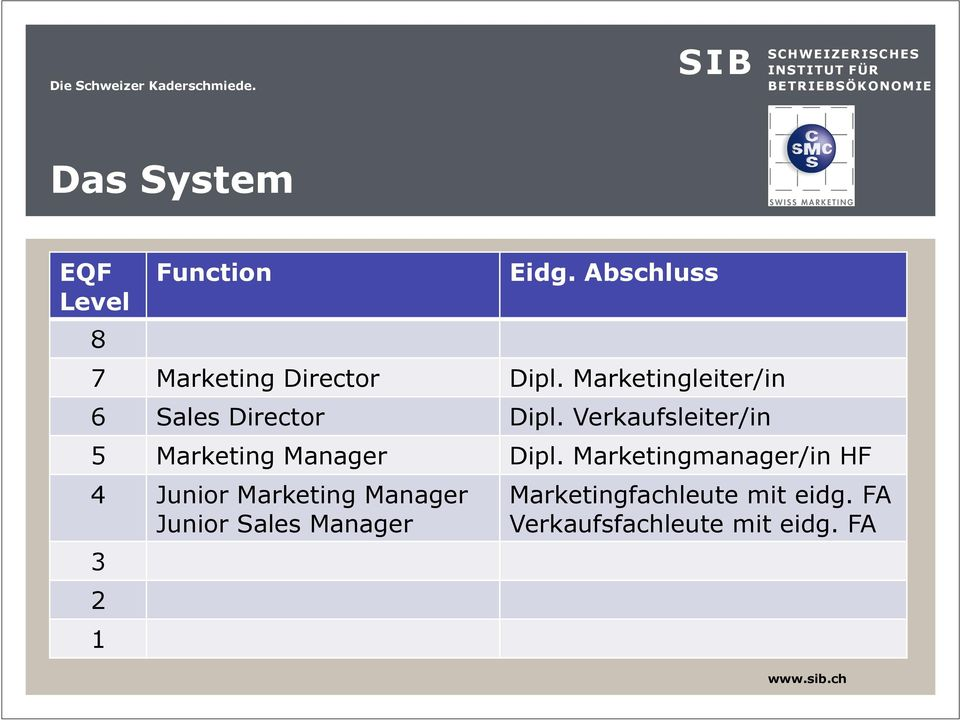 Verkaufsleiter/in 5 Marketing Manager Dipl.