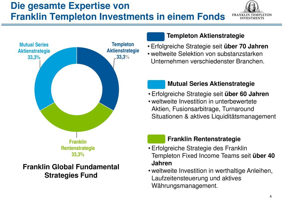 Mutual Series Aktienstrategie Erfolgreiche Strategie seit über 60 Jahren weltweite Investition in unterbewertete Aktien, Fusionsarbitrage, Turnaround Situationen & aktives
