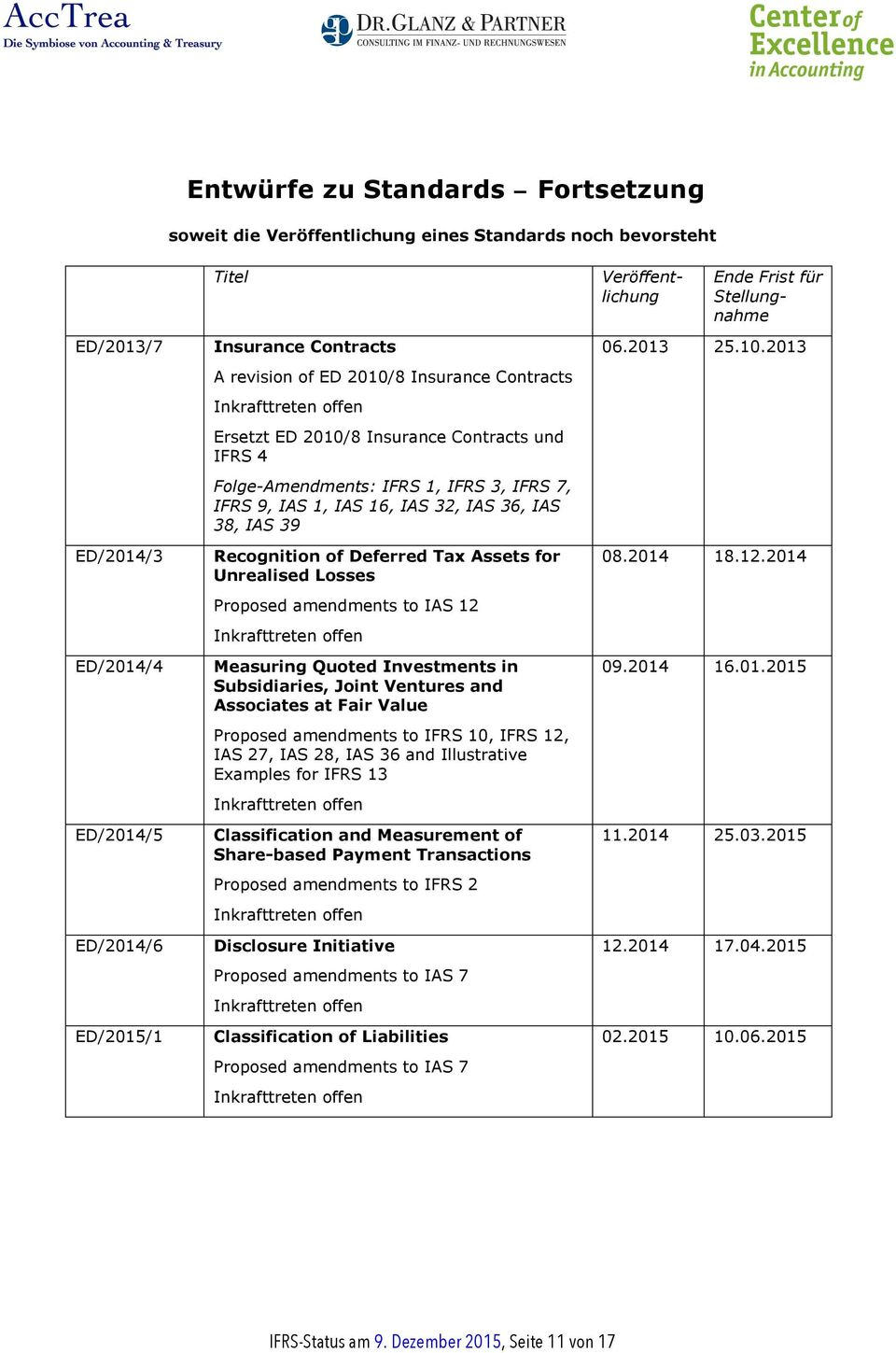 for Unrealised Losses Proposed amendments to IAS 12 Measuring Quoted Investments in Subsidiaries, Joint Ventures and Associates at Fair Value Proposed amendments to IFRS 10, IFRS 12, IAS 27, IAS 28,