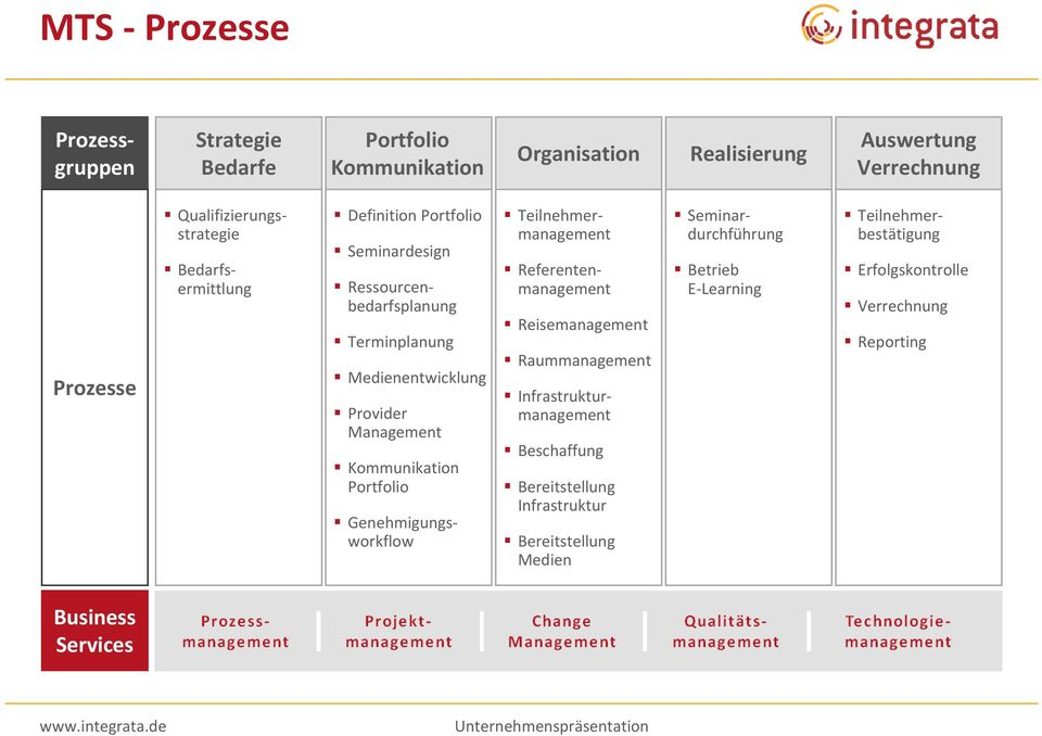 Management Kommunikation Portfolio Genehmigungsworkflow Teilnehmermanagement Referentenmanagement Reisemanagement Raummanagement