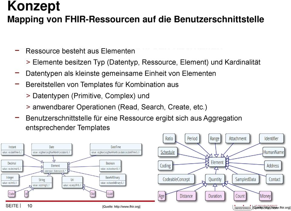 für Kombination aus > Datentypen (Primitive, Complex) und > anwendbarer Operationen (Read, Search, Create, etc.