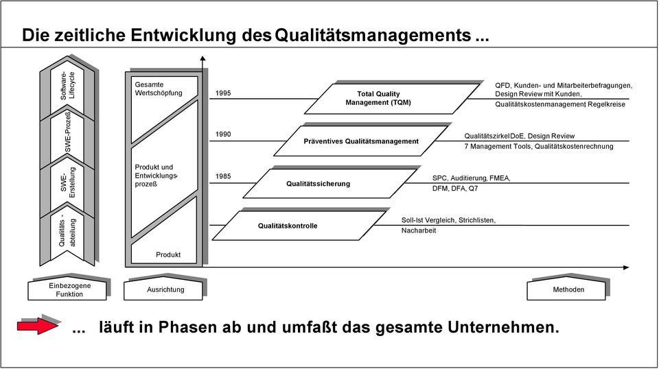 Qualitätskostenmanagement, Regelkreise SWE-Prozeß 1990 Präventives Präventives Qualitätsmanagement Qualitätsmanagement Qualitätszirkel DoE, Design Review 7 Management Tools, Qualitätskostenrechnung