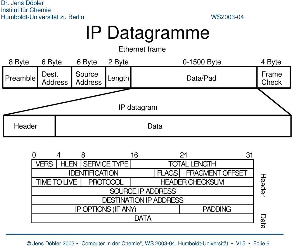 Frame Check IP datagram Header Data 0 4 8 16 24 31 VERS HLEN SERVICE TYPE TOTAL LENGTH IDENTIFICATION FLAGS FRAGMENT