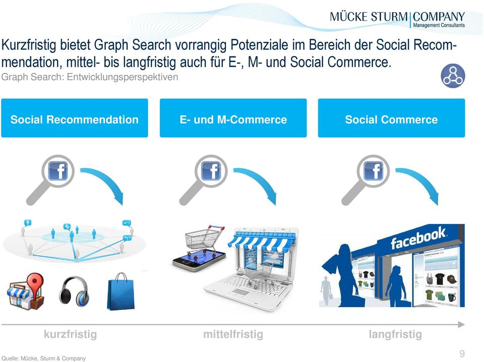 Graph Search: Entwicklungsperspektiven Social Recommendation E- und M-Commerce
