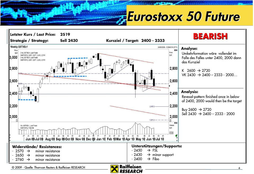 once in below of 2400, 2000 would then be the target Buy 2600 2720 Sell 2430 2400 2333-2000 Widerstände/ Resistances: - 2570