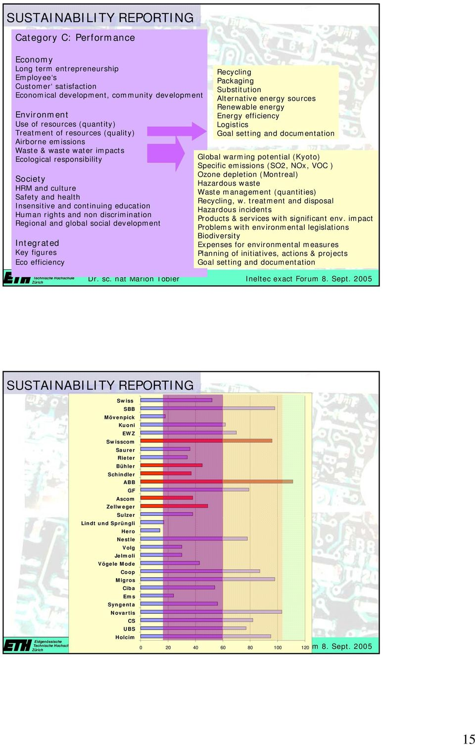 Regional sustainability rating BESTlivejournal 87