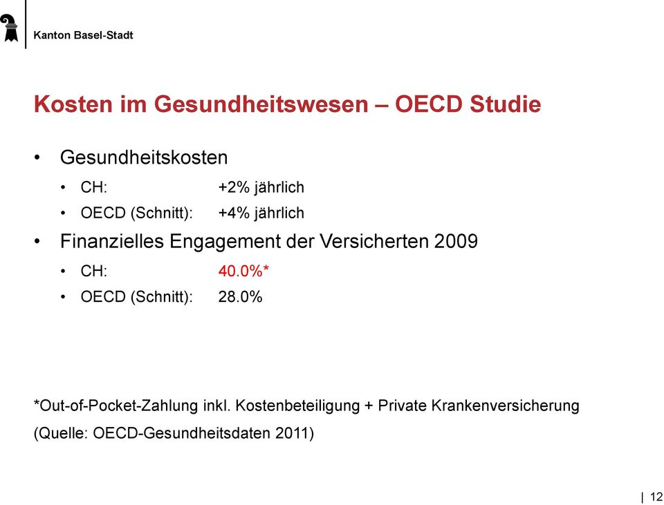 CH: 40.0%* OECD (Schnitt): 28.0% *Out-of-Pocket-Zahlung inkl.