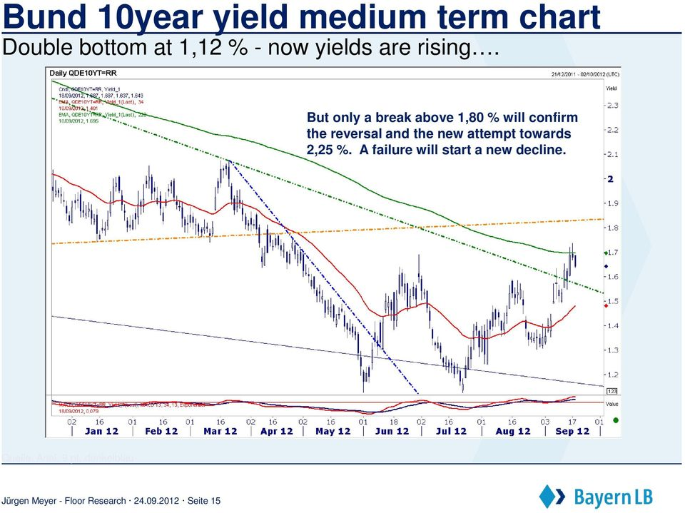 But only a break above 1,80 % will confirm the reversal and the