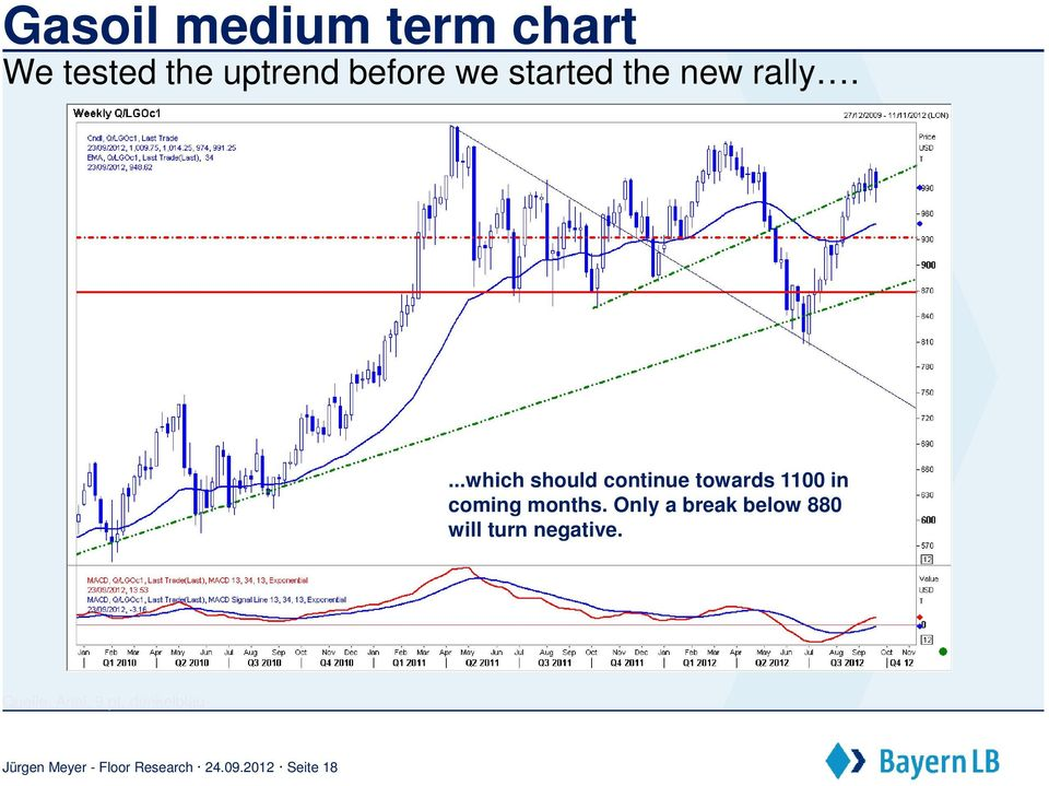 ...which should continue towards 1100 in coming months.
