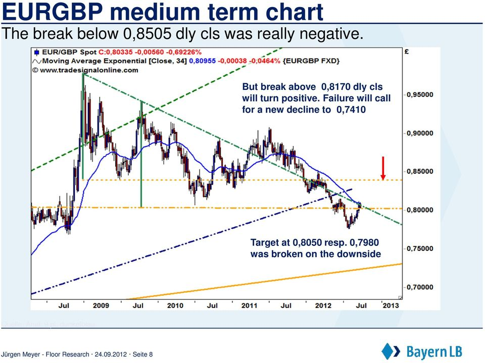 Failure will call for a new decline to 0,7410 Target at 0,8050 resp.