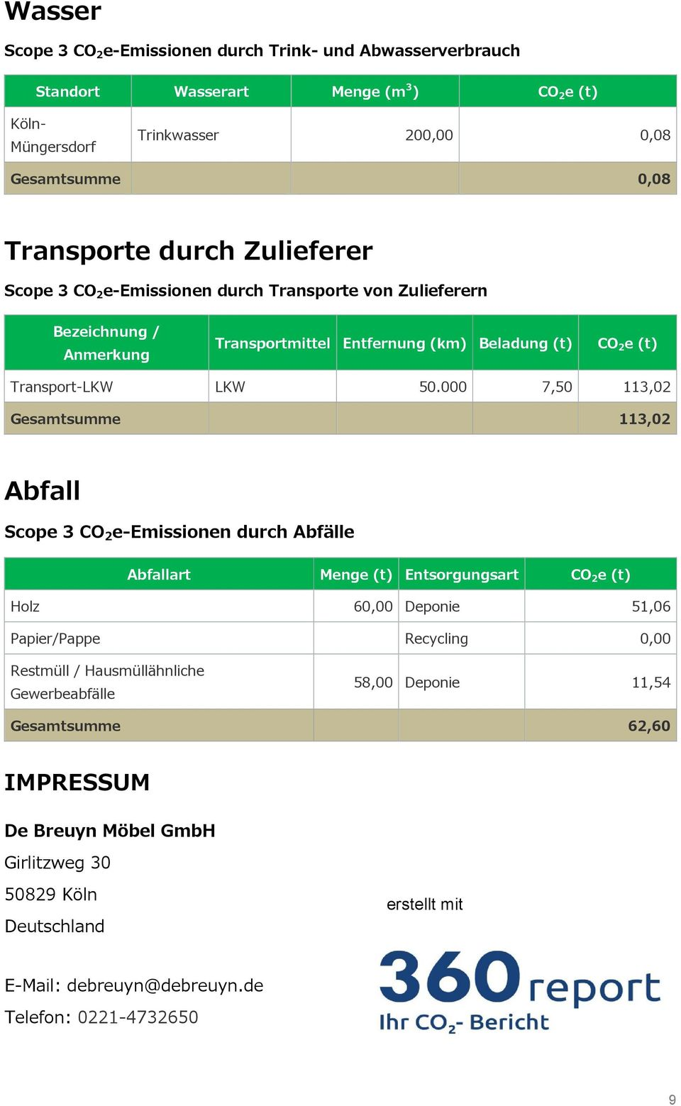000 7,50 113,02 Gesamtsumme 113,02 Abfall Scope 3 CO 2 e-emissionen durch Abfälle Abfallart Menge (t) Entsorgungsart Holz 60,00 Deponie 51,06 Papier/Pappe Recycling 0,00 Restmüll