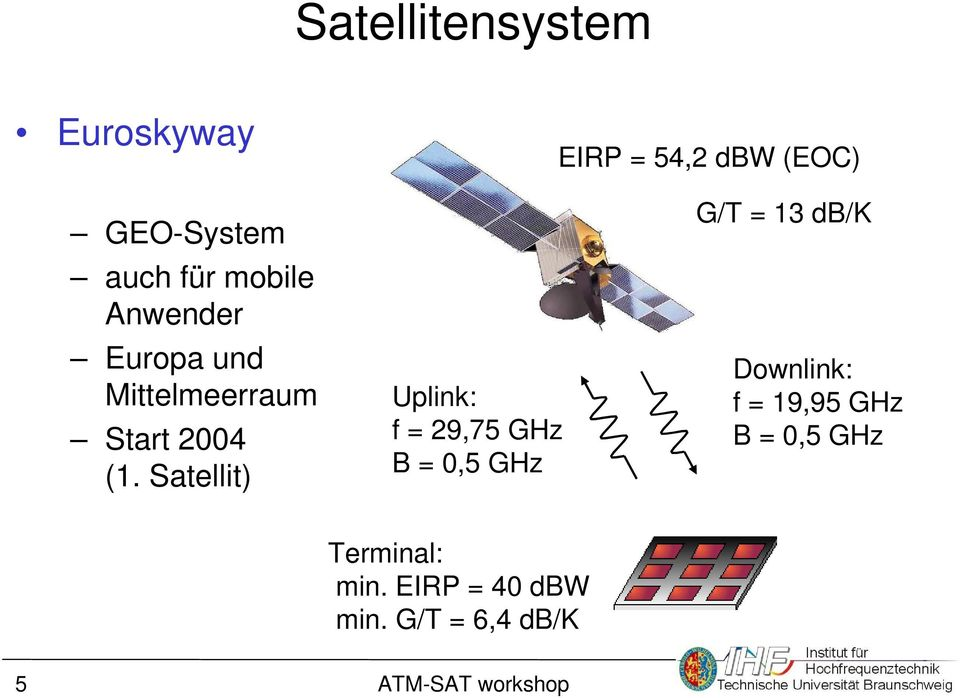 Satellit) Uplink: f = 29,75 GHz B = 0,5 GHz G/T = 13 db/k Downlink: