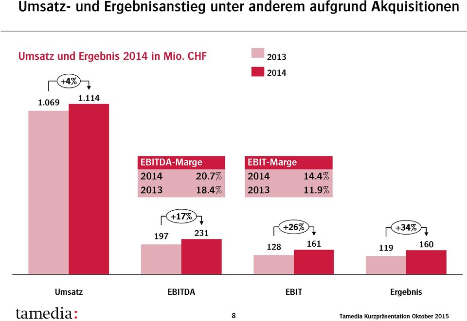 7% 2013 18.4% EBIT-Marge 2014 14.4% 2013 11.