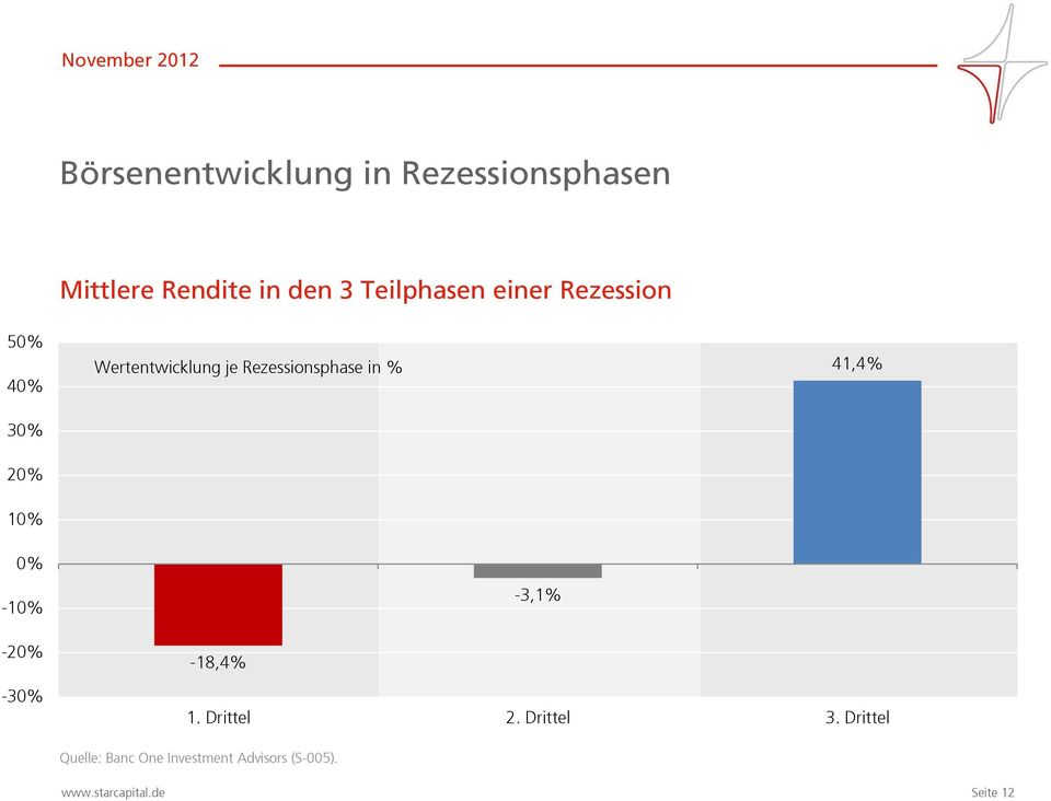 Rezessionsphase in % 41,4% 10% 0% -10% -20% -18,4% -3,1% -30% 1.