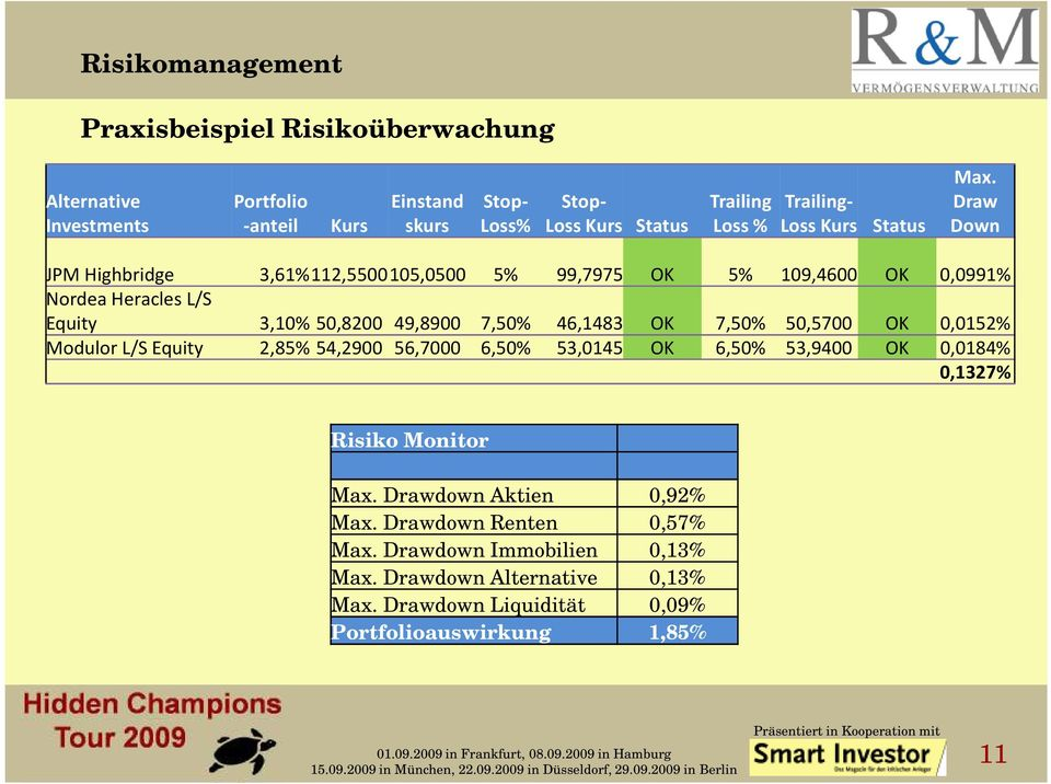 Draw Down JPM Highbridge 3,61%112,5500105,0500 5% 99,7975 OK 5% 109,4600 OK 0,0991% Nordea Heracles L/S Equity 3,10% 50,8200 49,8900 7,50% 46,1483 OK 7,50%
