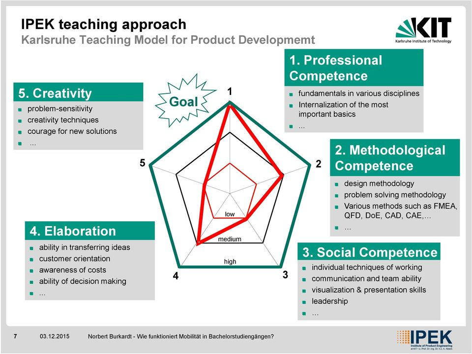 Professional Competence fundamentals in various disciplines Internalization of the most important basics... 2 2.