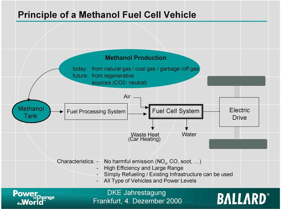Electric Drive Waste Heat (Car Heating) Water Characteristics: - No harmful emission (NO x, CO, soot, ) - High