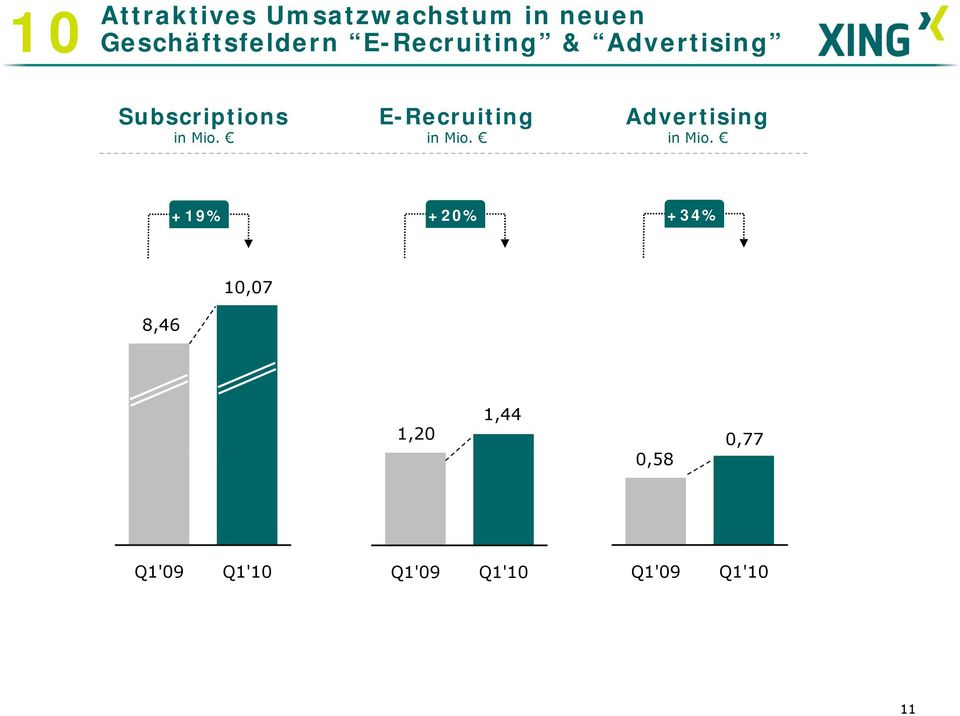 Subscriptions E-Recruiting Advertising +19% +20%