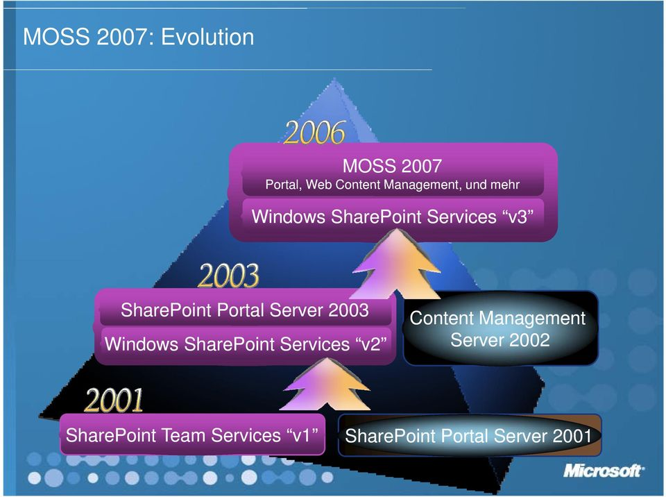 Portal Server 2003 Windows SharePoint v2 Content