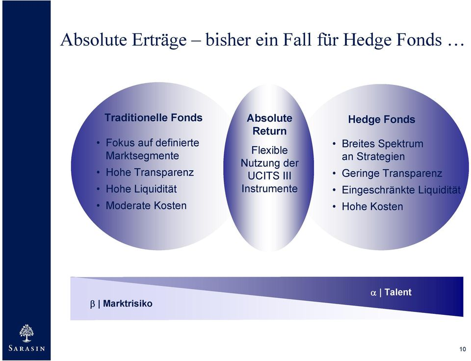 der UCITS III Instrumente Hedge Fonds Breites Spektrum an Strategien Geringe Transparenz