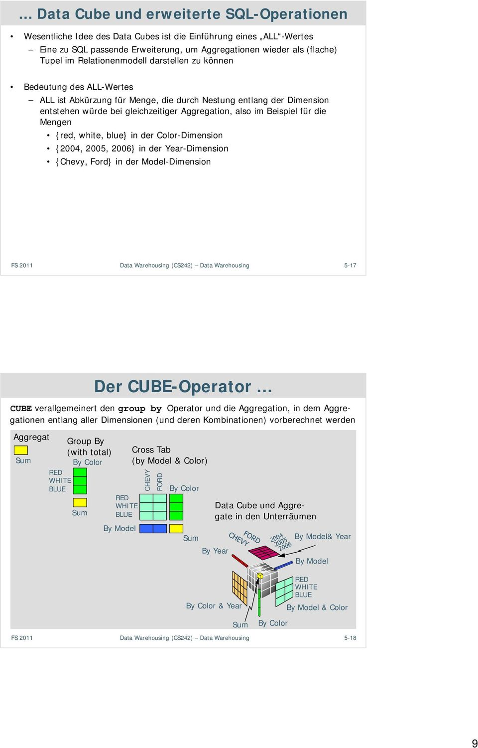 für die Mengen {red, white, blue} in der Color-Dimension {4, 5, 6} in der Year-Dimension {Chevy, Ford} in der Model-Dimension FS Data Warehousing (CS4) Data Warehousing 5-7 Der CUBE-Operator CUBE