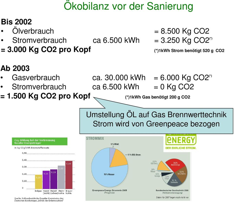 30.000 kwh = 6.000 Kg CO2 (*) Stromverbrauch ca 6.500 kwh = 0 Kg CO2 = 1.