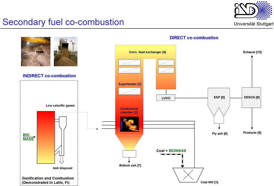 DESOX [8] Low calorific gases Combustion chamber [2] BIO MASS Fly ash [6] Products