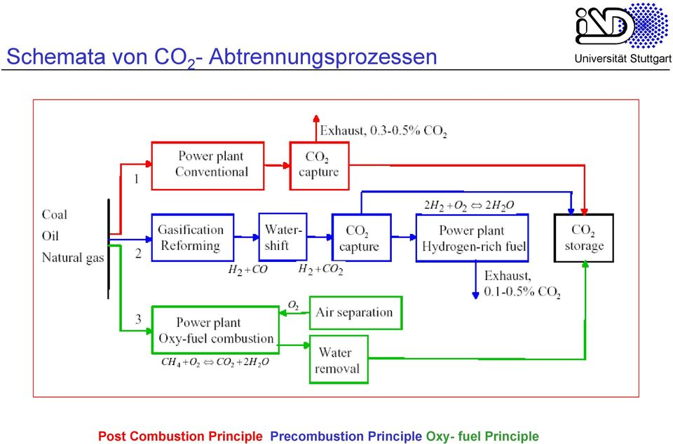Combustion Principle