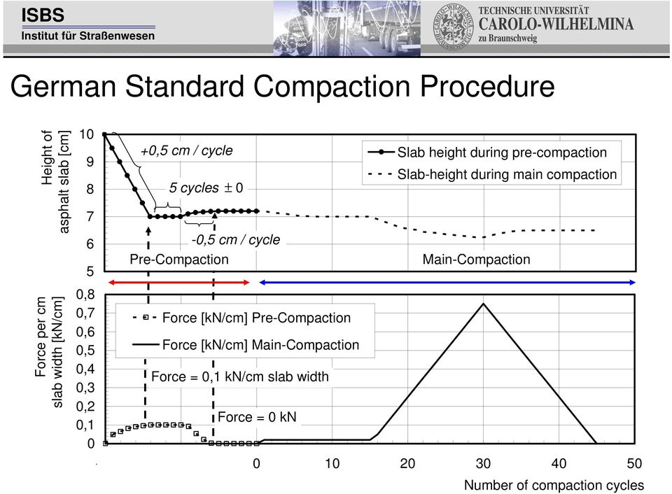 Pre-Compaction Force [kn/cm] Main-Compaction Force = 0,1 kn/cm slab width Force = 0 kn Slab height during