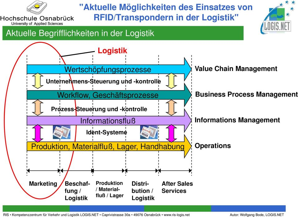 Produktion, Materialfluß, Lager, Handhabung Value Chain Management Business Process Management Informations