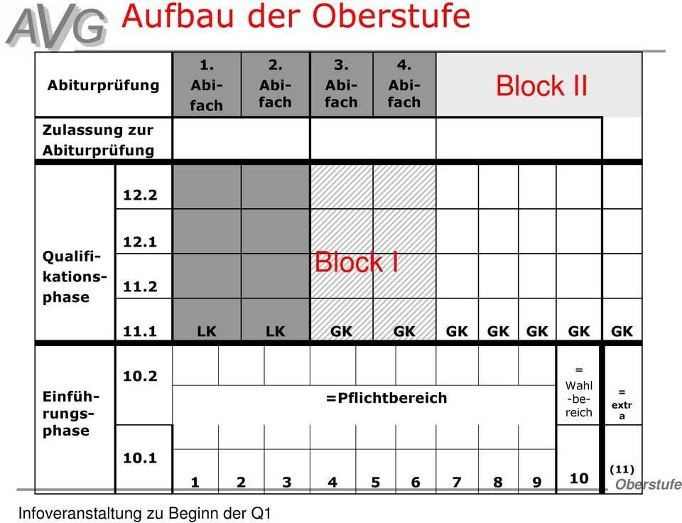 12.2 Qualifi- kations- phase 12.1 11.2 Block I 11.