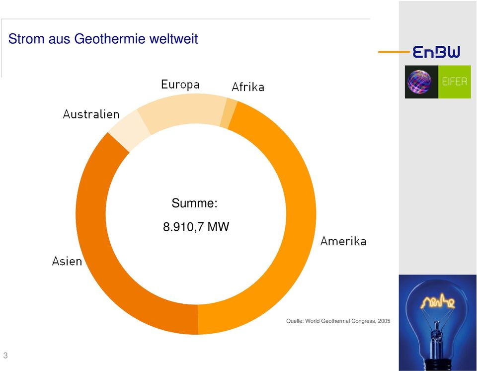 910,7 MW Quelle: World
