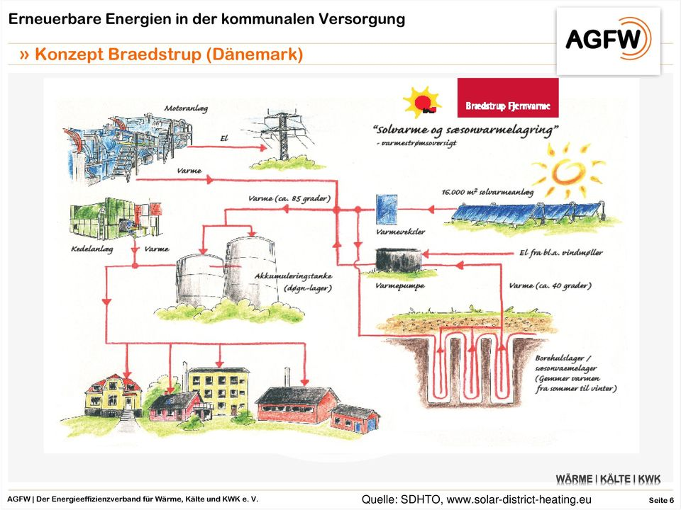 solar-district-heating.