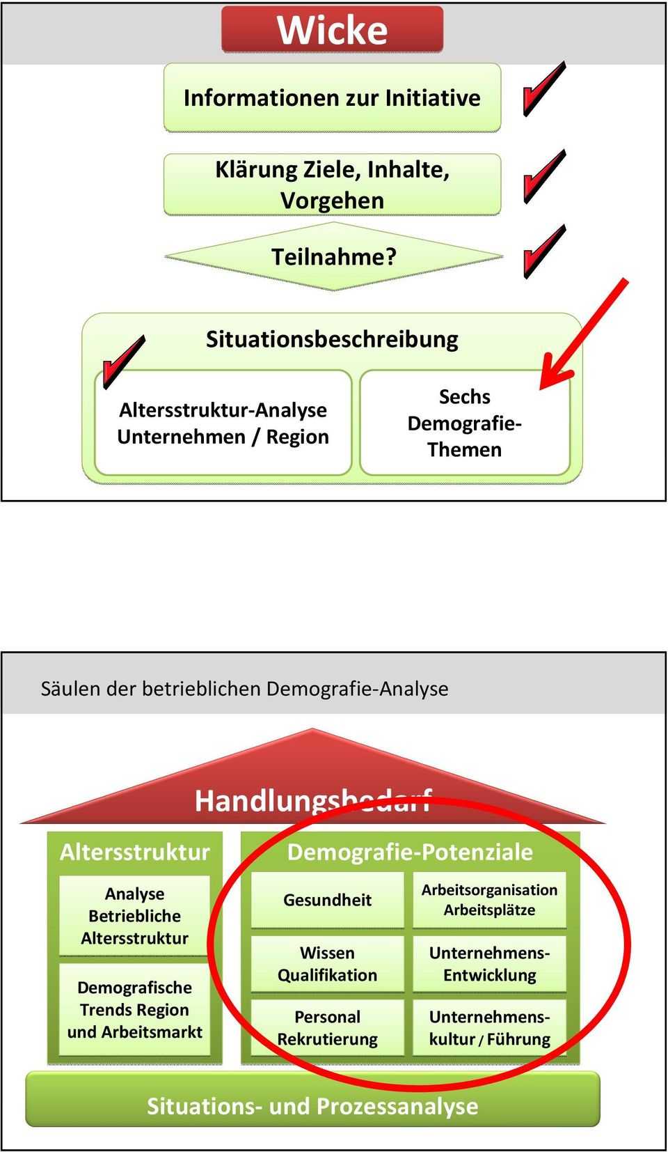 Demografie-Analyse Altersstruktur Analyse Betriebliche Altersstruktur Demografische Trends Region und Arbeitsmarkt