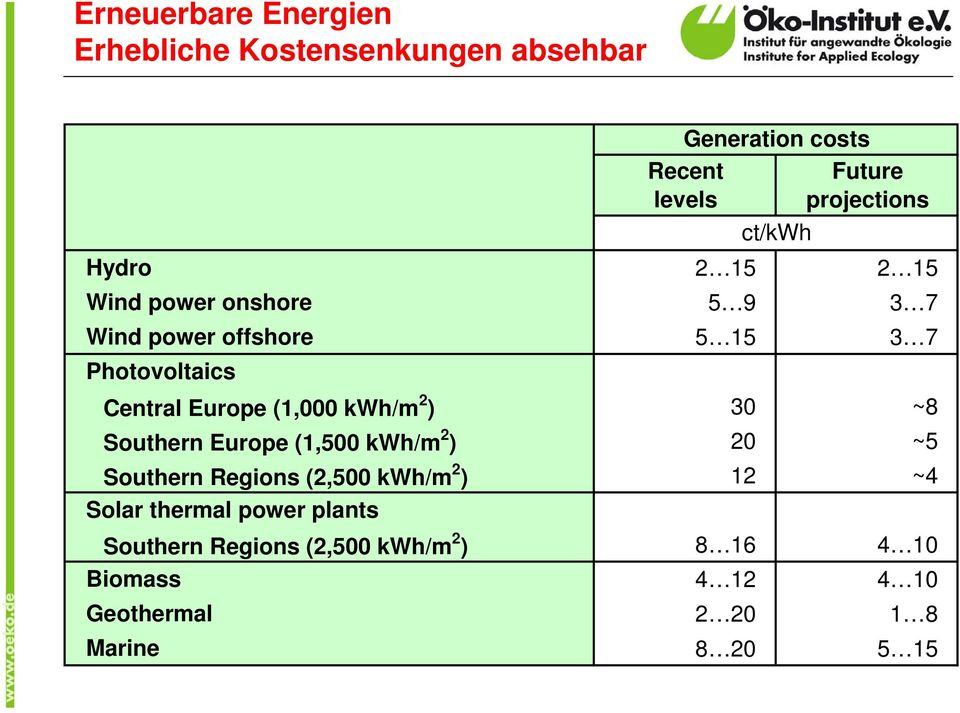 (1,000 kwh/m 2 ) 30 ~8 Southern Europe (1,500 kwh/m 2 ) 20 ~5 Southern Regions (2,500 kwh/m 2 ) 12 ~4 Solar