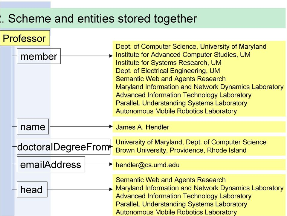 of Electrical Engineering, UM Semantic Web and Agents Research Maryland Information and Network Dynamics Laboratory Advanced Information Technology Laboratory ParalleL Understanding Systems