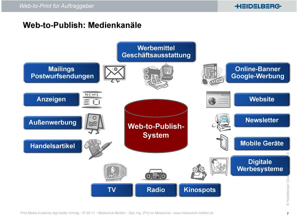 System Newsletter Mobile Geräte TV Radio Kinospots Digitale Werbesysteme Print Media Academy