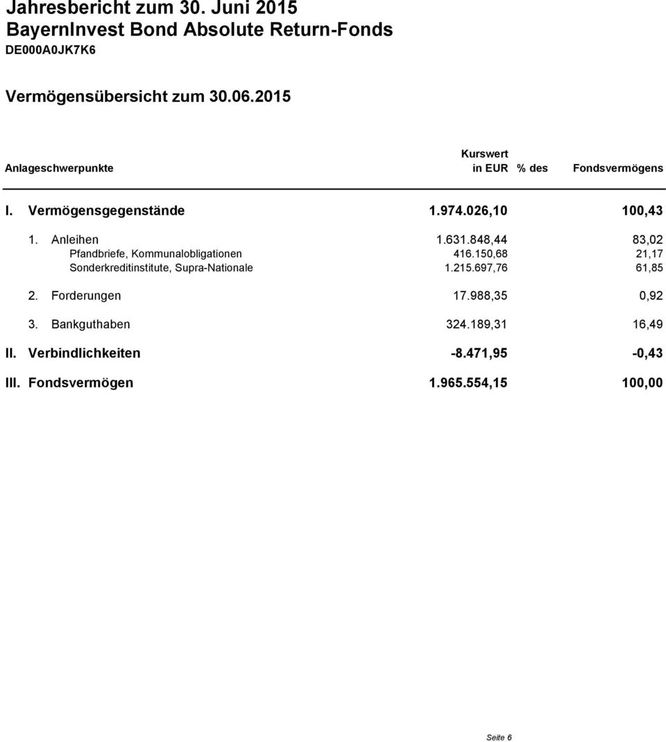 848,44 83,02 Pfandbriefe, Kommunalobligationen 416.150,68 21,17 Sonderkreditinstitute, Supra-Nationale 1.