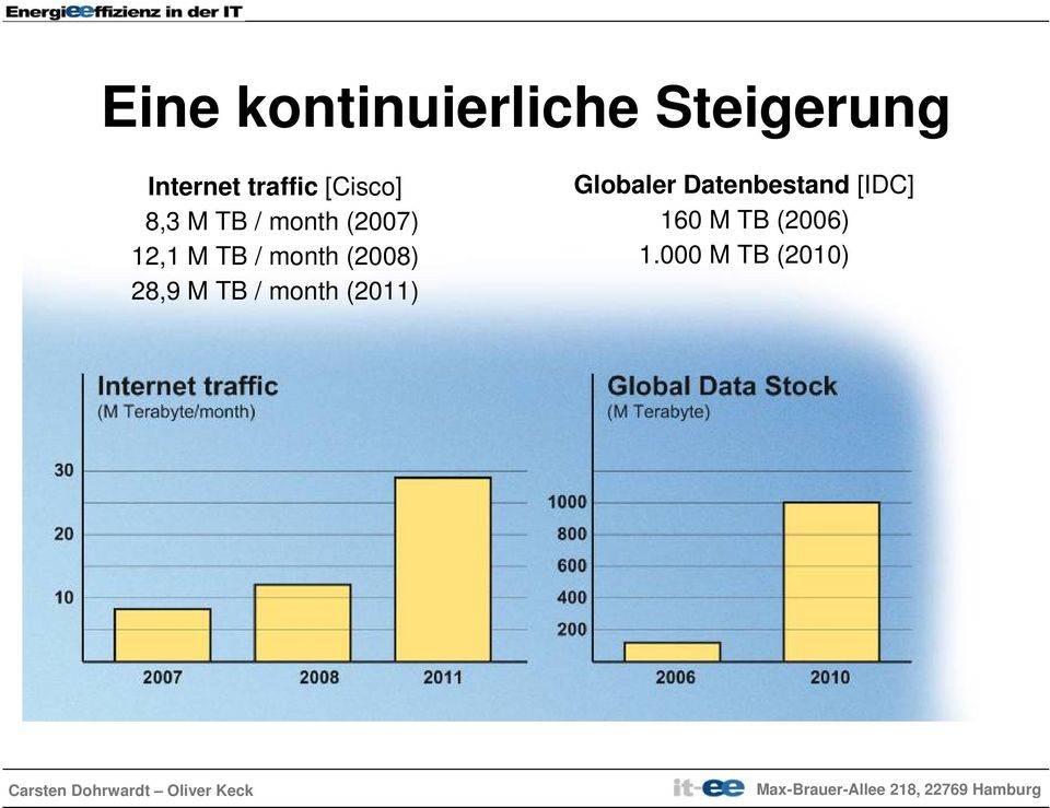 month (2008) 28,9 M TB / month (2011) Globaler