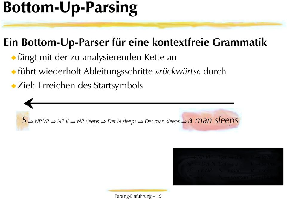 des Startsymbols S NP VP NP V NP sleeps Det N sleeps Det man sleeps a man sleeps S NP VP NP